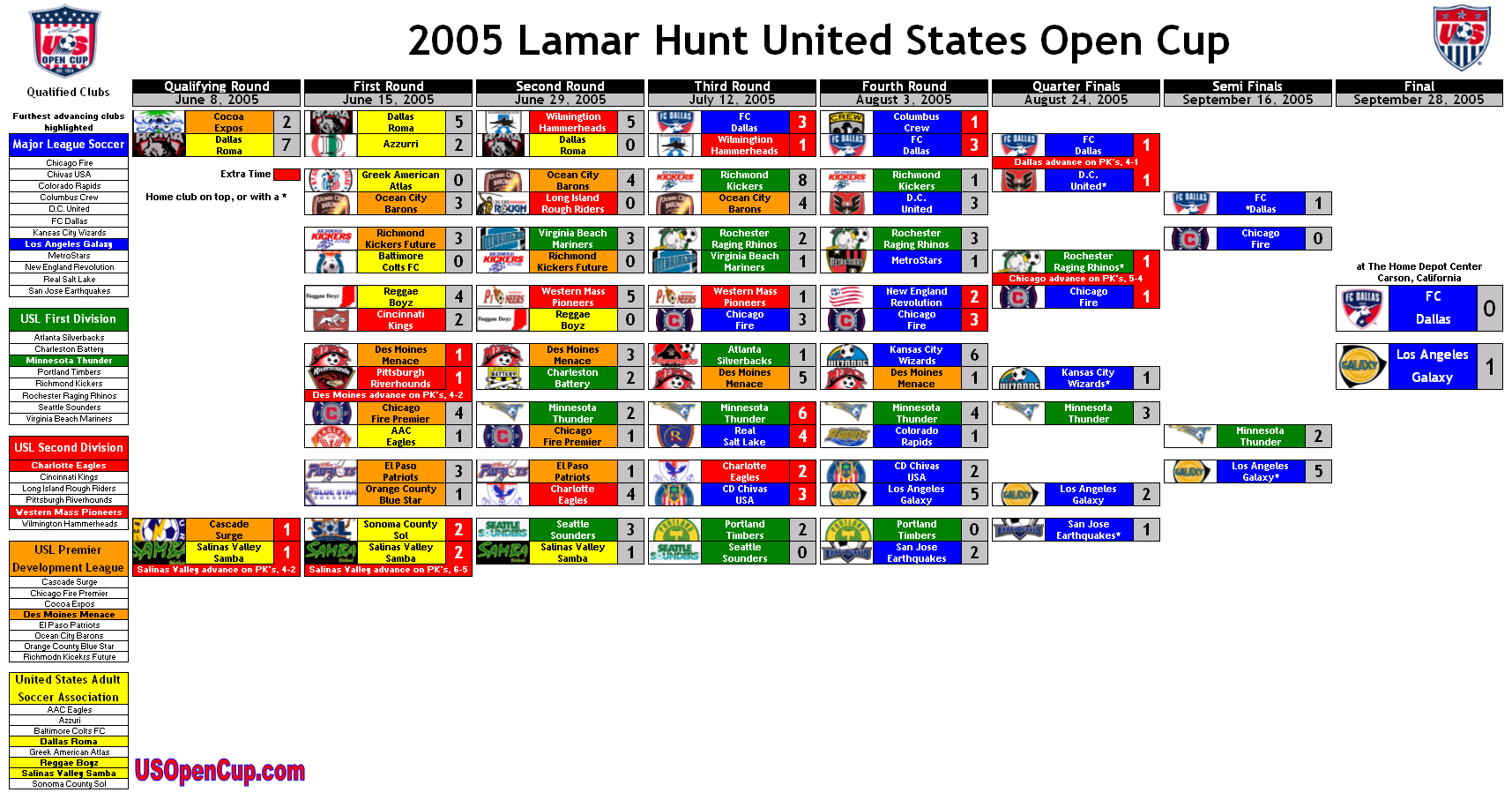 2005 lamar hunt us open cup bracket