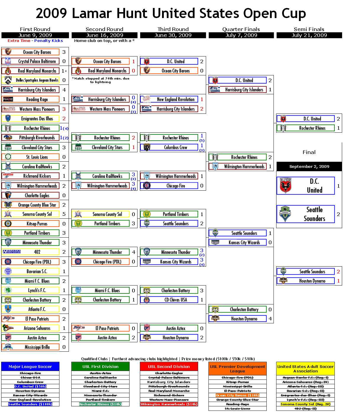 2009-us-open-cup-bracket