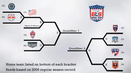 2010 MLS Open Cup qualifying bracket