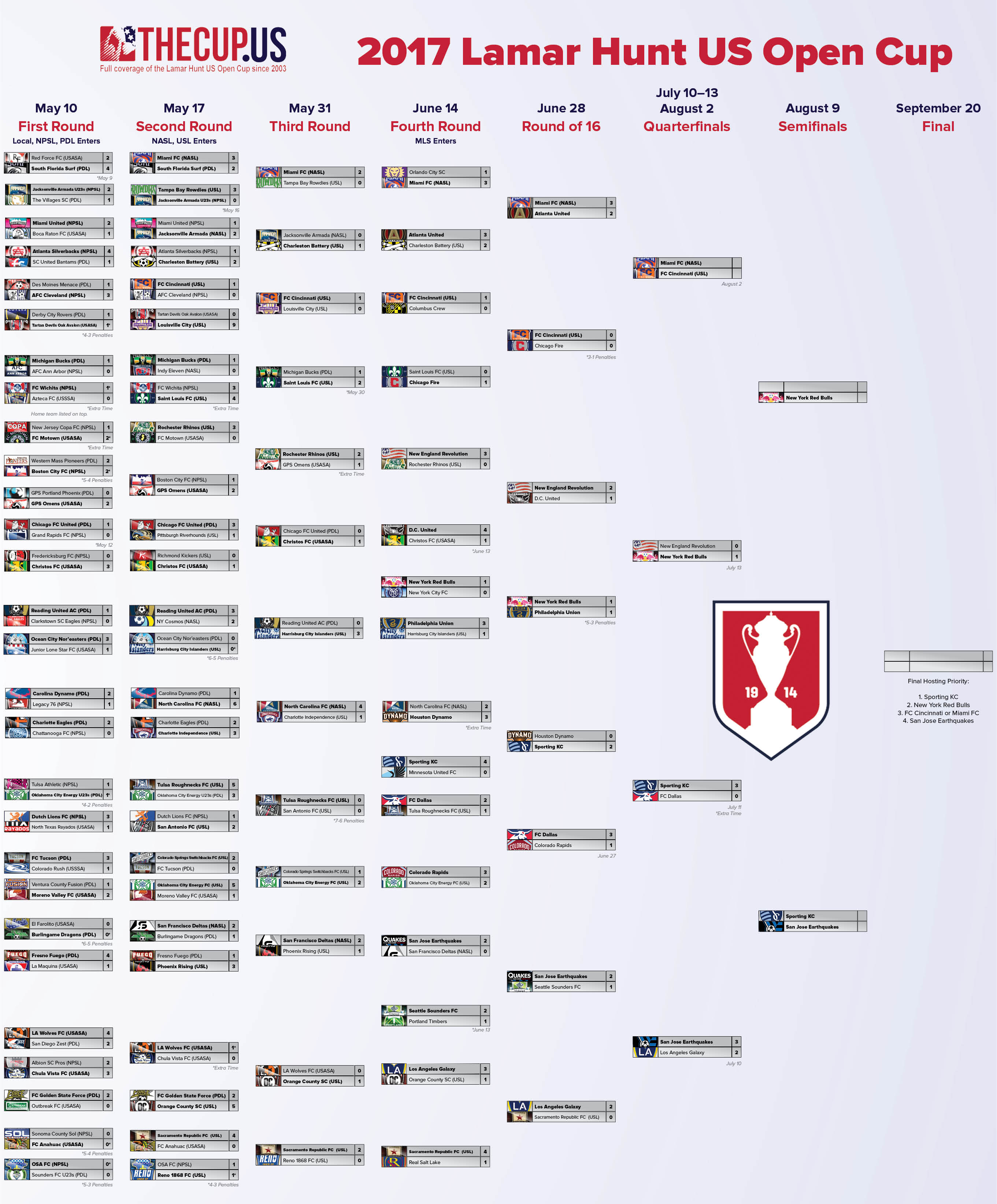 2017-us-open-cup-bracket-after-QF-Game3