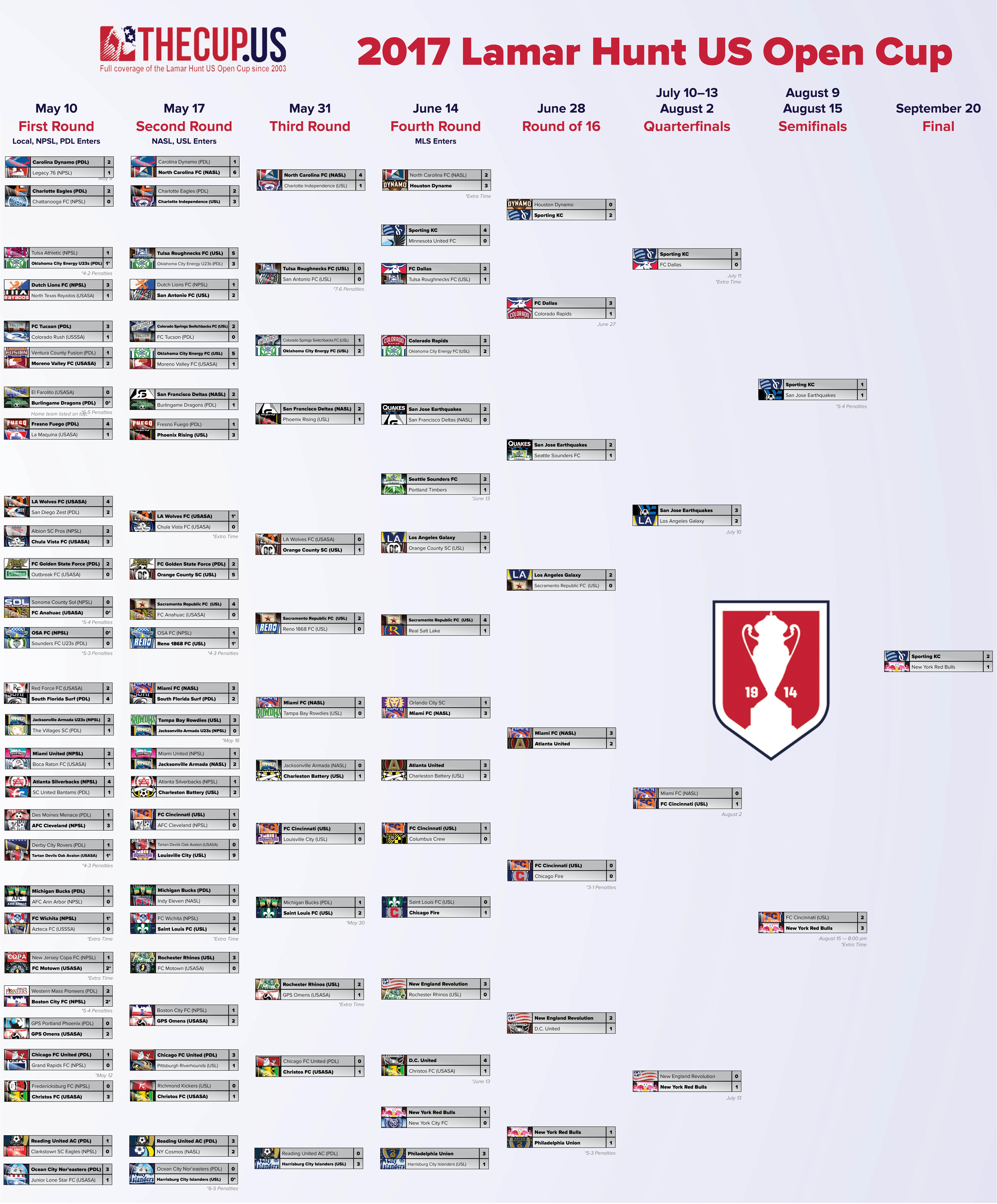 LAN-финал Warface Open Cup: Season XII WARFACE