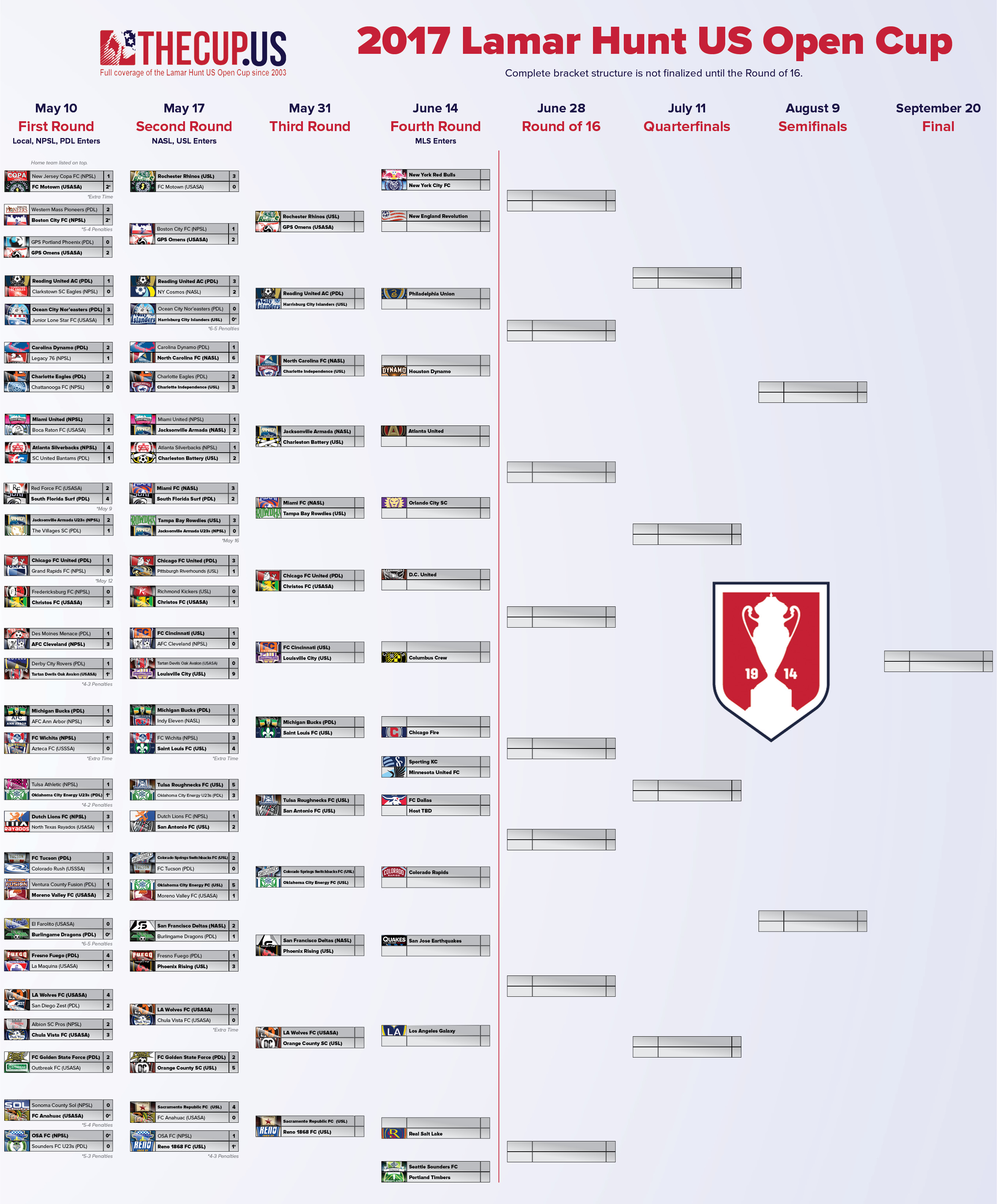 2017 US Open Cup bracket before Round 4