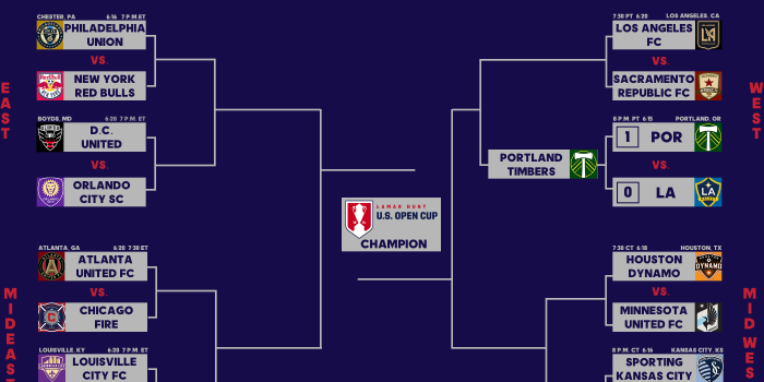 2018 US Open Cup Round 5 preview: Round of 16 continues with two Saturday MLS games (video)
