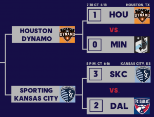 The Houston Dynamo and Sporting Kansas City will meet in the US Open Cup for the fourth year in a row.