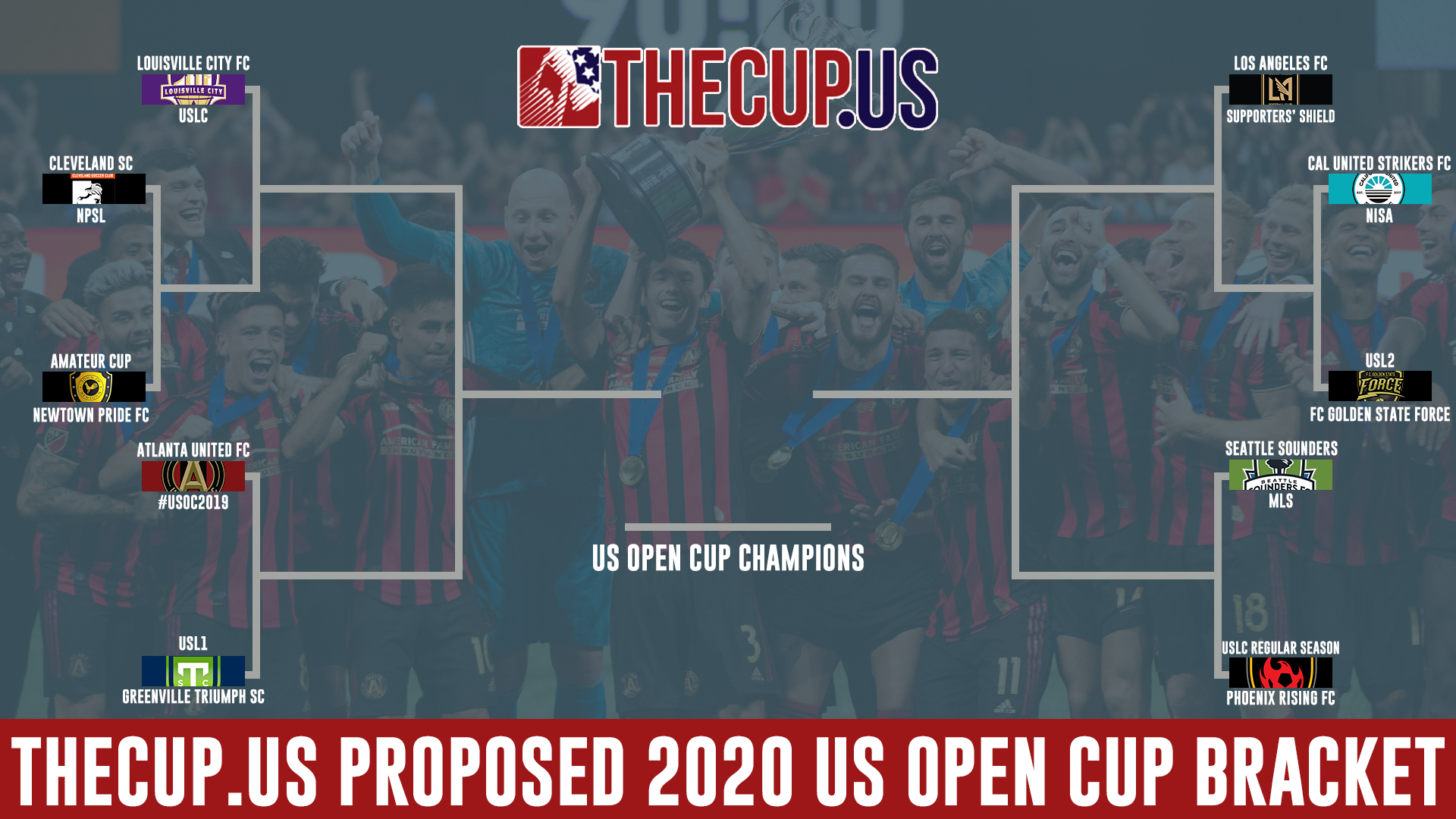 A proposed 2020 US Open Cup bracket